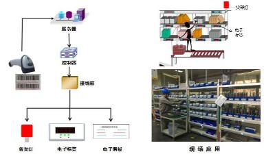巧固架配上电子标签拣货系统打造智能仓储